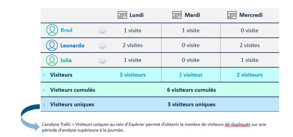 Visiteurs, visiteurs cumulés, visiteur uniques exemple