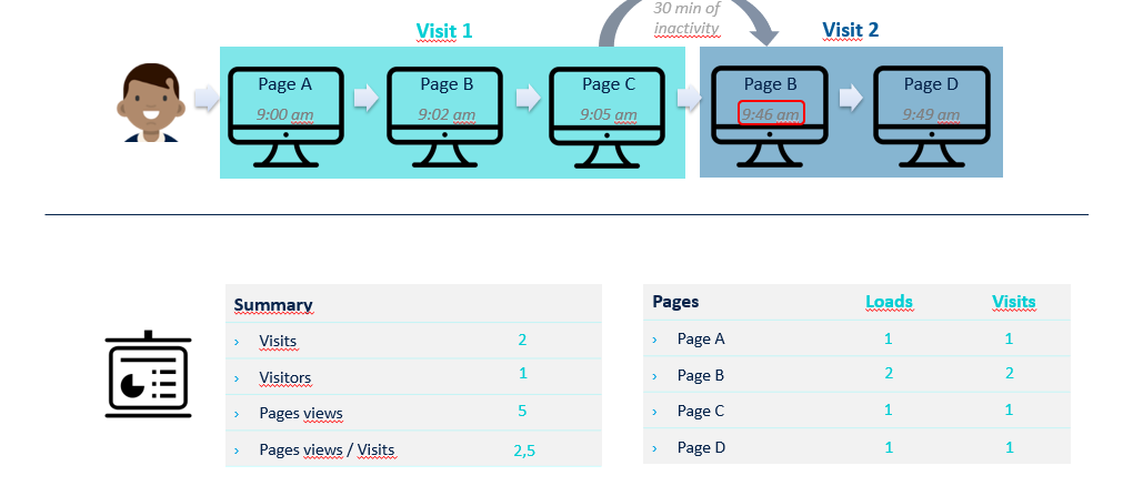 Table: Visits, Visitors, Page Views
