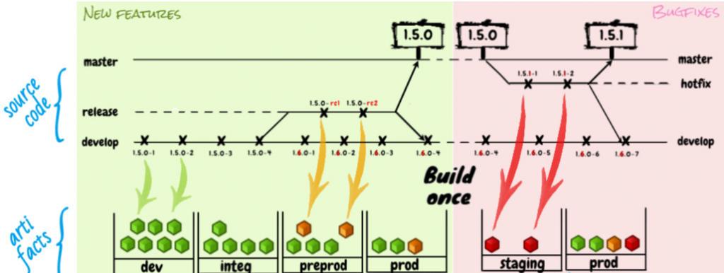Intégration continue - Build-once - Schéma