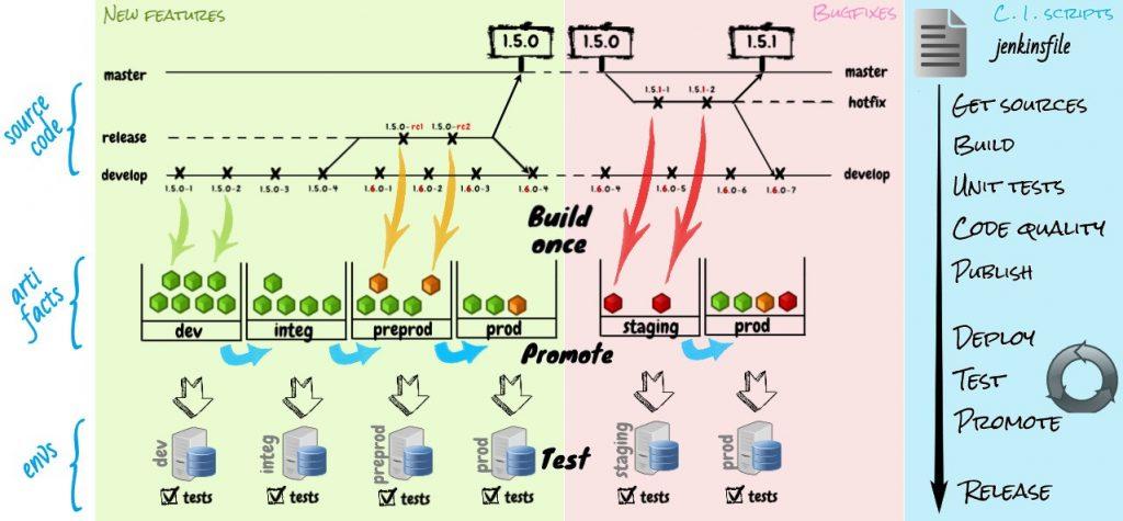 Continuous integration scheme