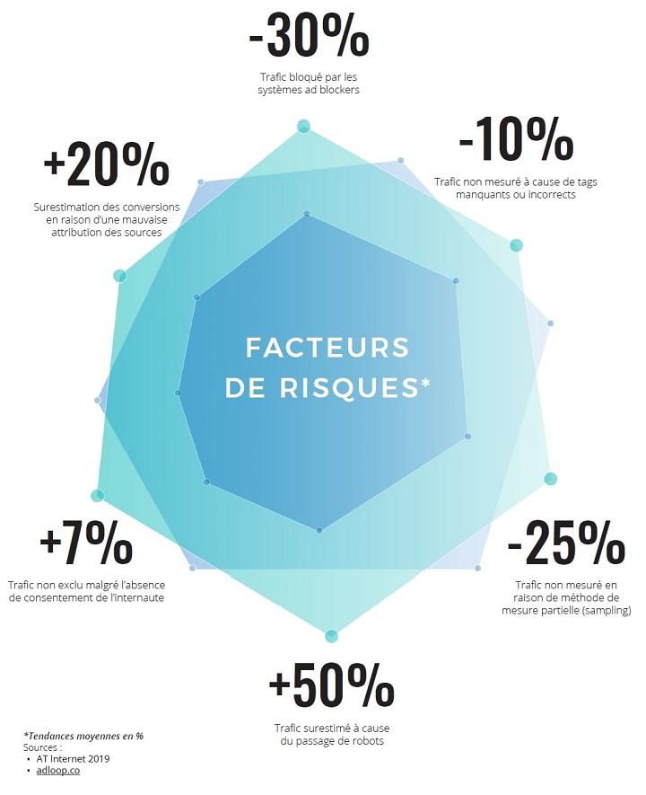 Bad data : facteurs de risques