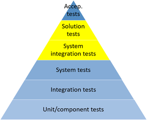 Pyramid of At Internet system tests