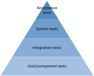 Pyramid of the traditional system tests