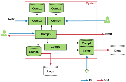Diagram of a system with entries and outpits