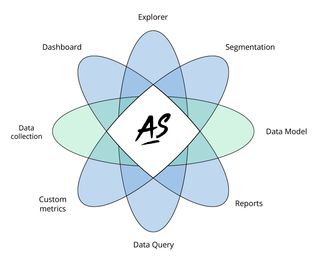 Analytics Suite experience features