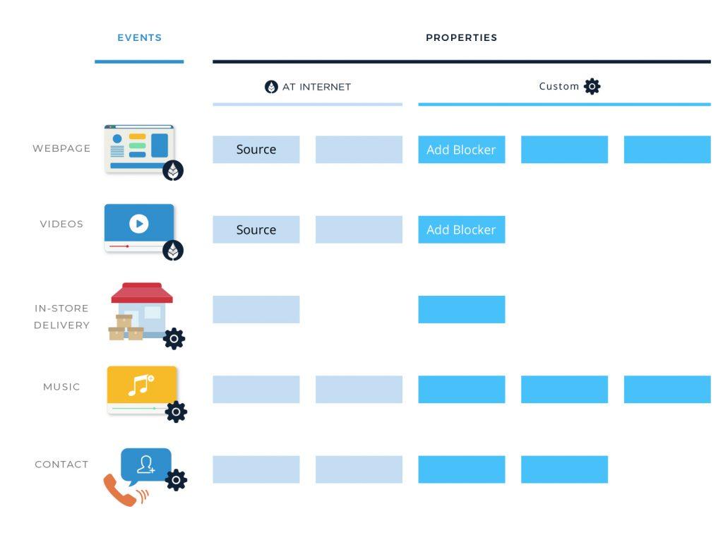 Analytics Suite Event properties